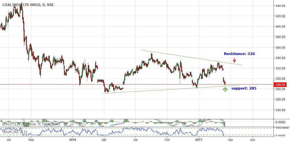 COALINDIA: ₹290  near to an year long trend line sup:₹285