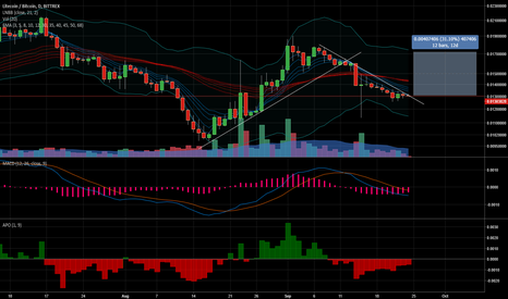 LTCBTC: LTCBTC is trying to rebound with 30% potential gains