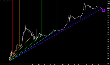 BTCUSD: When Good Trend Lines turn Bad!