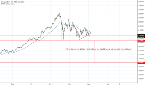 US30USD: DOW bear move ahead