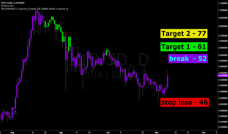 IOTUSD: IOTA.. patience. a trader's asset