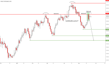 XAUUSD: #gold-daily -2bar candle at resistance -sell signal-head &should