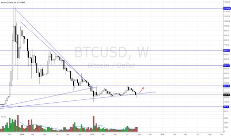 BTCUSD: Bitcoin is still in a channel