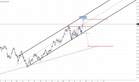 USOIL: USOIL. Crazy market.
