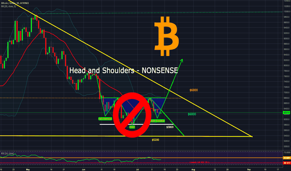 BTCUSD: $BTC #Bitcoin - Head and Shoulders wishful thinking - EXPLAINED!