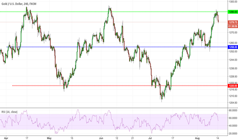 XAUUSD: XAUUSD, Gold Short from resistance