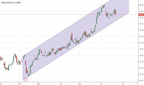 KO: Ascending channel pattern