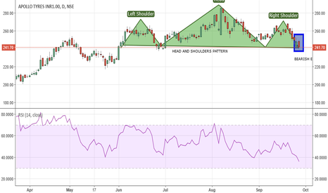 APOLLOTYRE: APOLLO TYRES, INTRADAY