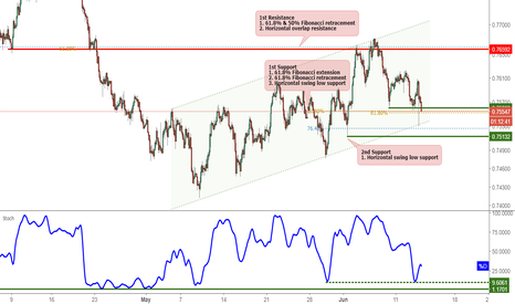 AUDUSD: AUDUSD Testing Support, Potential For A Bounce!