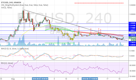 ETCUSD: ETC, ready to start moving higher?
