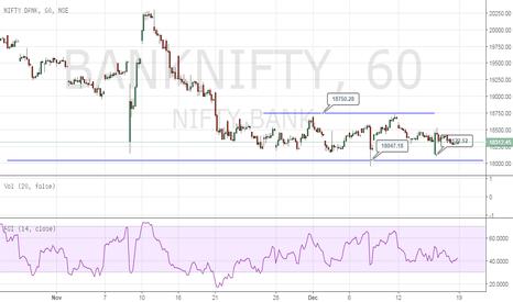 BANKNIFTY: Bank Nifty - No more Q !!!
