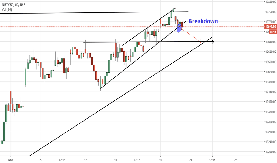 NIFTY: Sell Nifty at 10700, target 10650, stop 10750