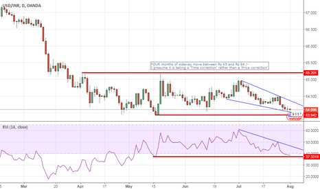 USDINR: USDINR - 'time correction in progress?'