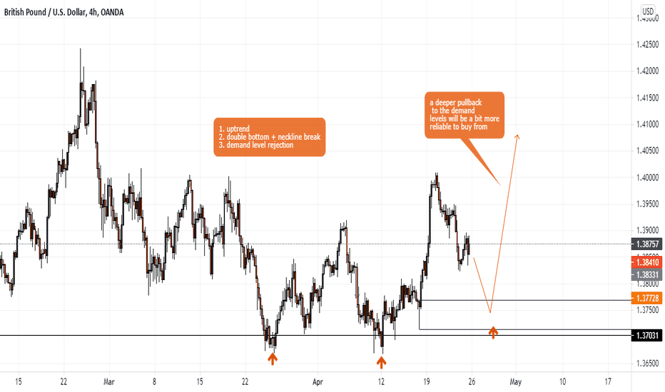 gbpusd bullish impulse
