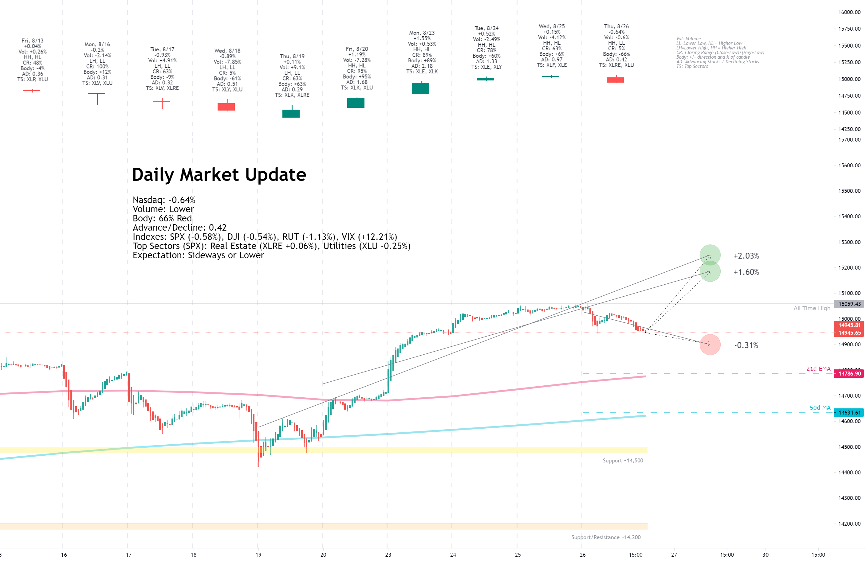 Daily Market Update for 8/26