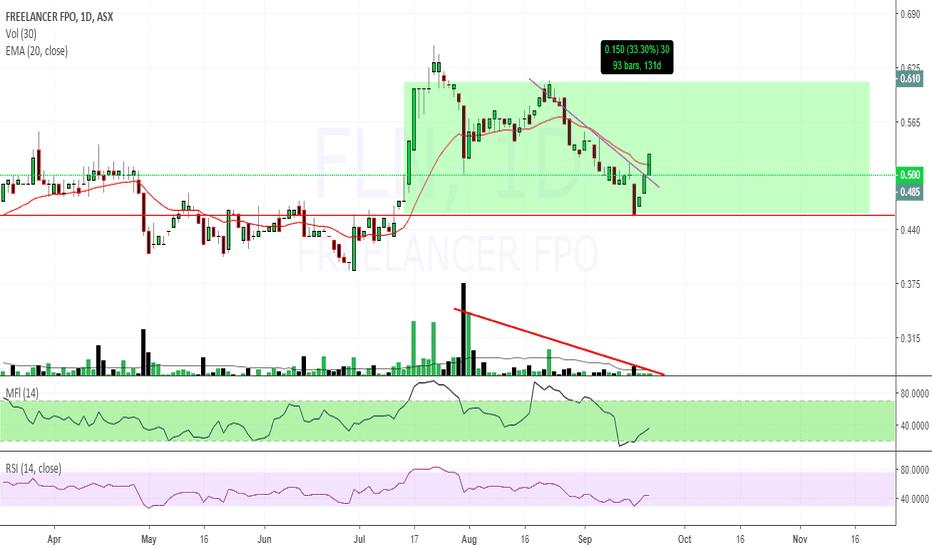 FLN: $FLN $0.50 range trade target $0.60