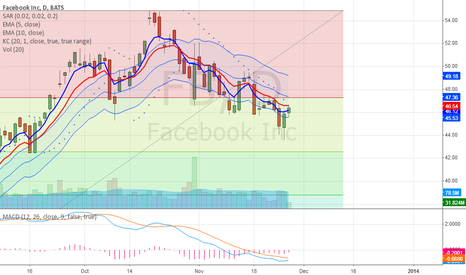 FB: Bullish Confirmations on Daily