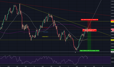 NZDCAD: Chance to Short NZDCAD! 61.8% Fib + Downtrend + Countertrend
