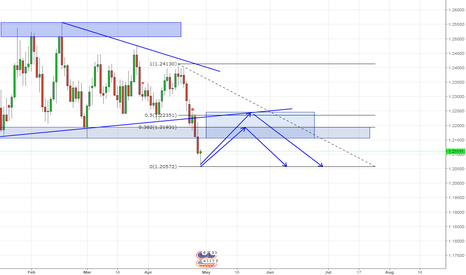 EURUSD: Possible short opportunity EURUSD
