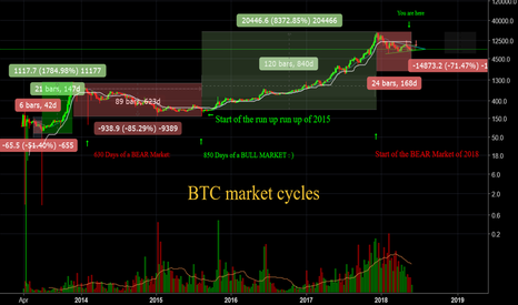 BTCUSD: BTC Market Cycles. A broad view