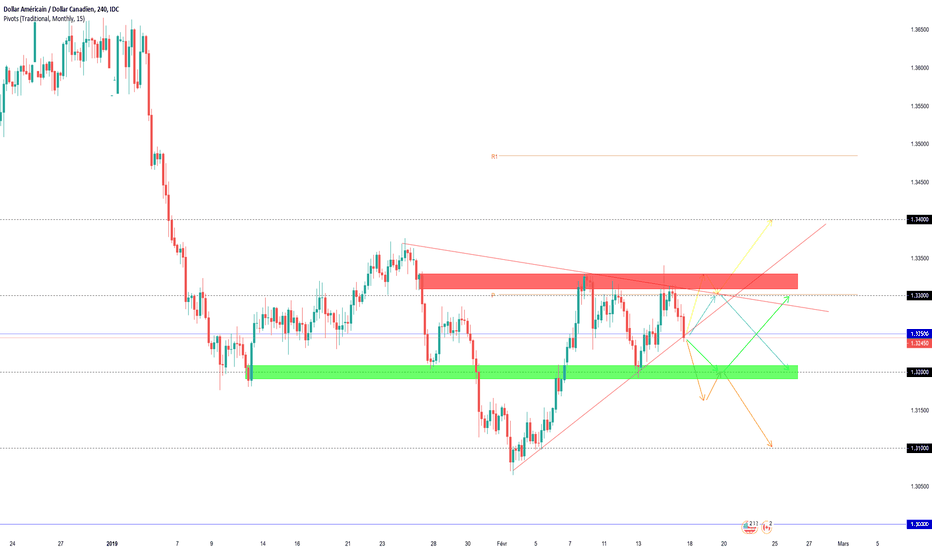 USDCAD: Projections Swing USDCAD (semaine dernière +200 PIPS)