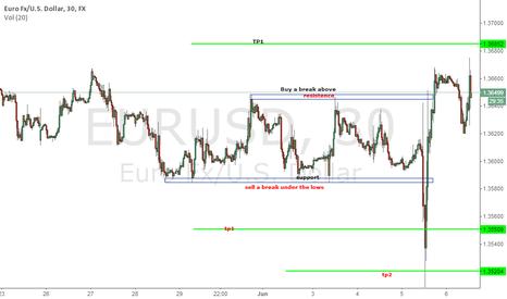 EURUSD: EUR UPDATE