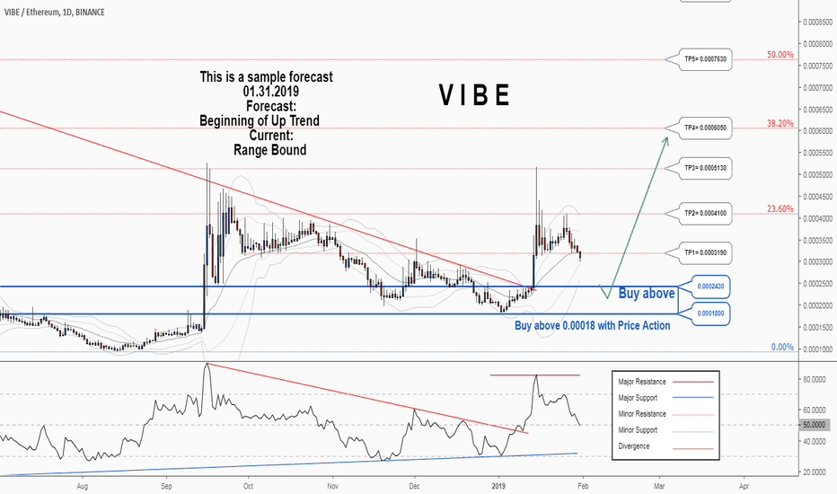 VIBEETH: There is a trading opportunity to buy in VIBEETH