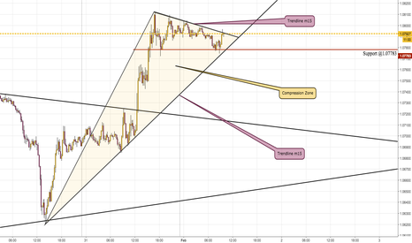 EURUSD: Waiting the breakout