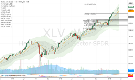 XLV: Healthcare - cyclical, strong week