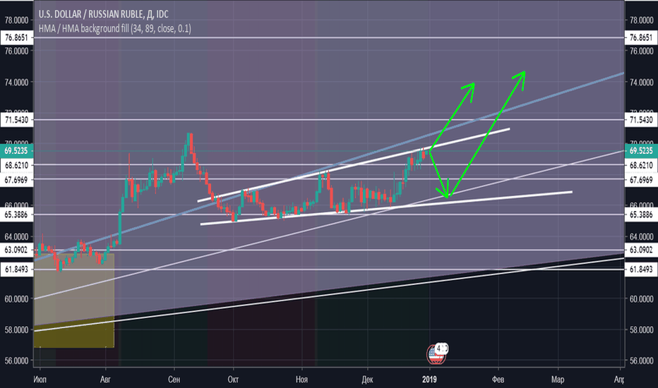 USDRUB: USD/RUB Expanding triangle