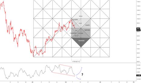 BTCUSD: [비트코인]중심값 이론에 따른 현상황파악