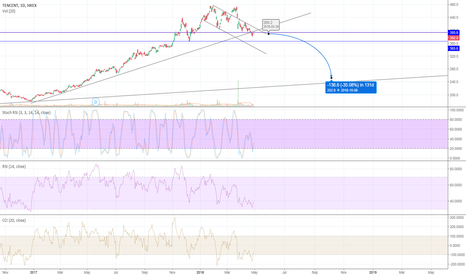 700: Tencent expected to retrace to long term support