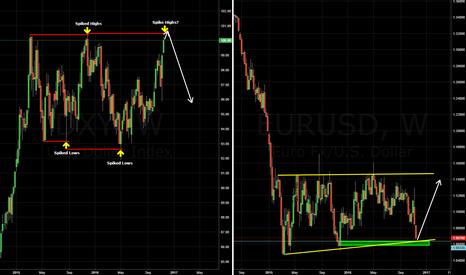 EURUSD: DXY/EURUSD Expecting Reversal