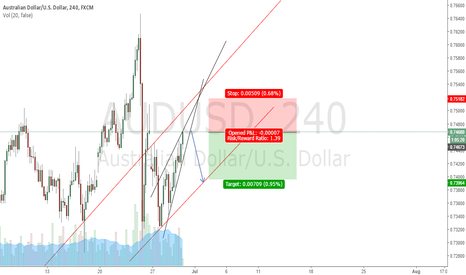 AUDUSD: LOOKING TO GO SOUTH