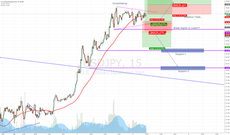 USDJPY: Going Higher or Lower..