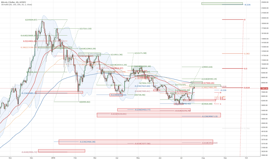 BTCUSD: Swing Trading Using Algo Targets