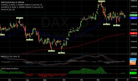DAX: DAX   -   Laterale