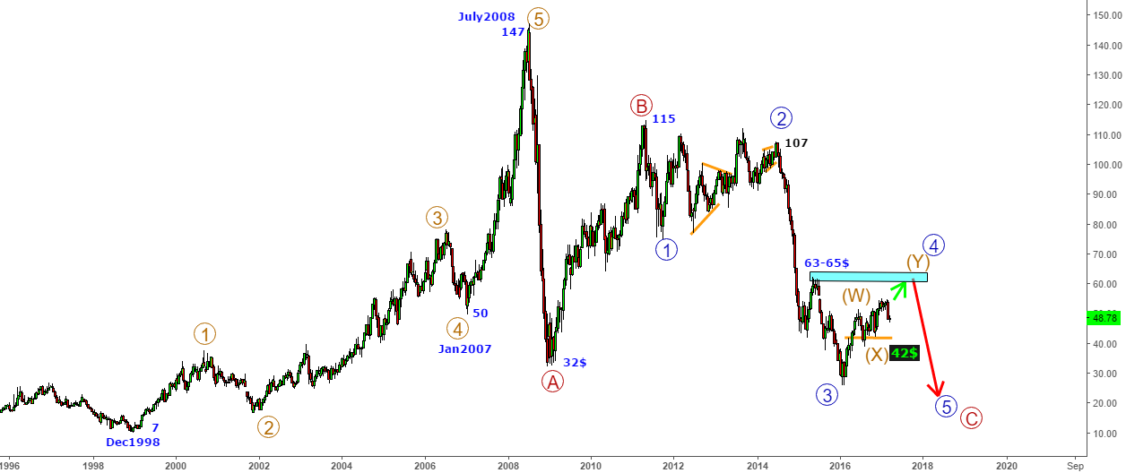 CrudeOil - Stretching in a final wave up before collapse to 26$