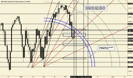 SPX500: SP500 Gann analysis indicates new lows