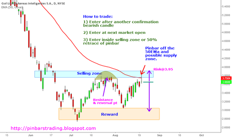 GOL: $GOL potential bearish trend continuation