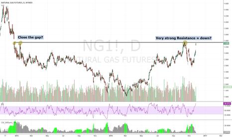 NG1!: NATURAL GAS RESISTANCE vs GAP