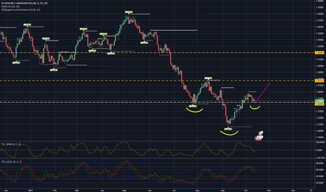 USDCAD: USDCAD, D,  Inverse Head and shoulders