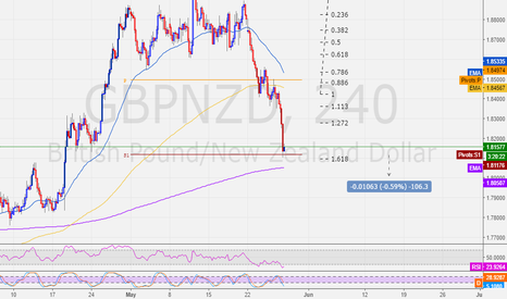 GBPNZD: GBPNZD - monthly support - 168 - Long