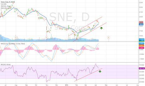 SNE: SNE ... will it follow this channel pattern?