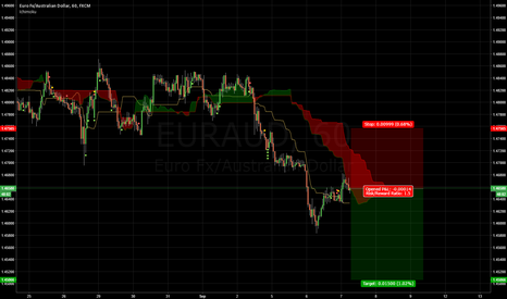 EURAUD: EURAUD sell for 150 pips