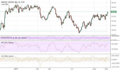 UKOIL: Oil Gets Ready For New Highs