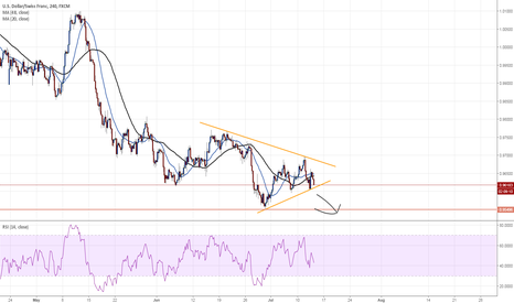 USDCHF: short USDCHF on triangle break
