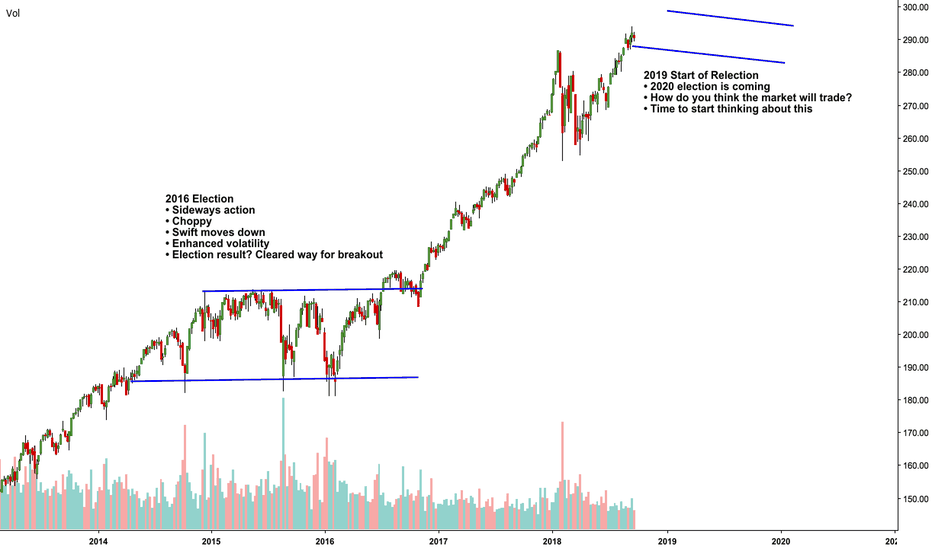 SPY: Some thoughts on the S&P 500 $SPY as the election approaches