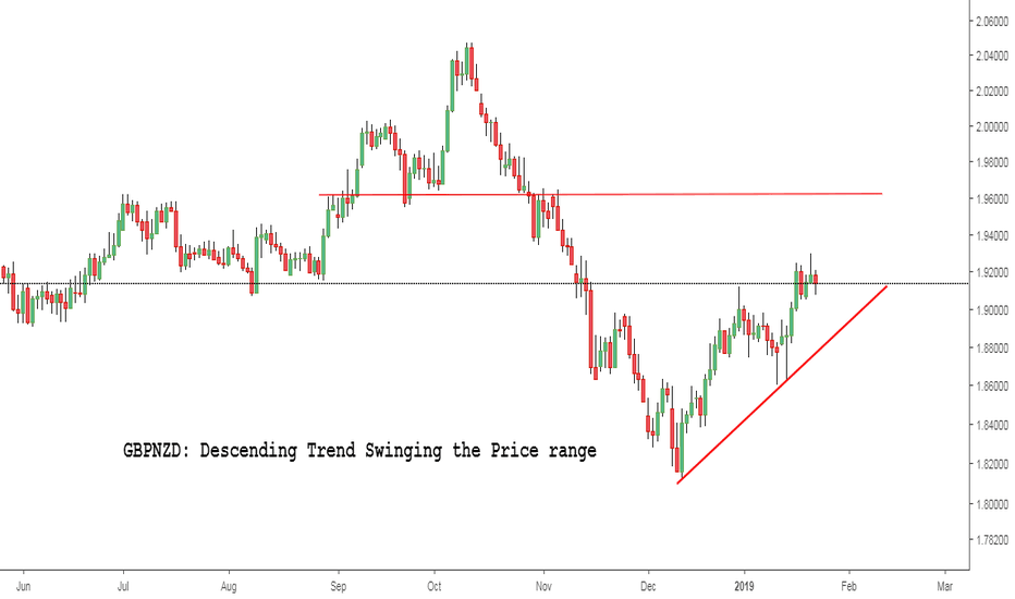 GBPNZD: GBPNZD: Descending Trend Swinging the Price range