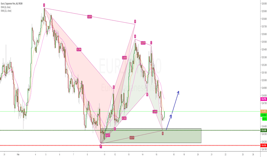 EURJPY: EURJPY bullish bat pattern long opportunity